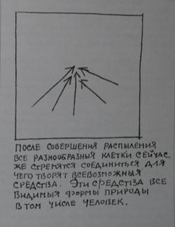 График соединения распылений (нач. 1920-х гг.)